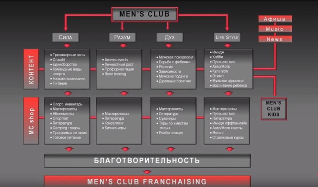 Схема развития клуба Джефа Монсона